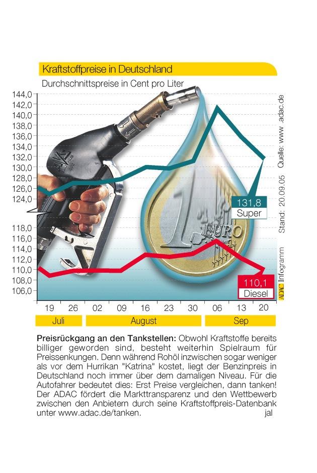 """Preisrückgang an den Tankstellen: Obwohl Kraftstoffe bereits billiger geworden sind, besteht weiterhin Spielraum für Preissenkungen. Denn während Rohöl inzwischen sogar weniger als vor dem Hurrikan """"Katarina"""" kostet, liegt der Benzinpreis in Deutschland noch immer über dem damaligen Niveau. Für die Autofahrer bedeutet dies: Erst Preise vergleichen, dann tanken! Der ADAC fördert die Markttransparenz und den Wettbewerb zwischen den Anbietern durch seine Kraftstoff-Datenbank unter www.adac.de/tanken."""