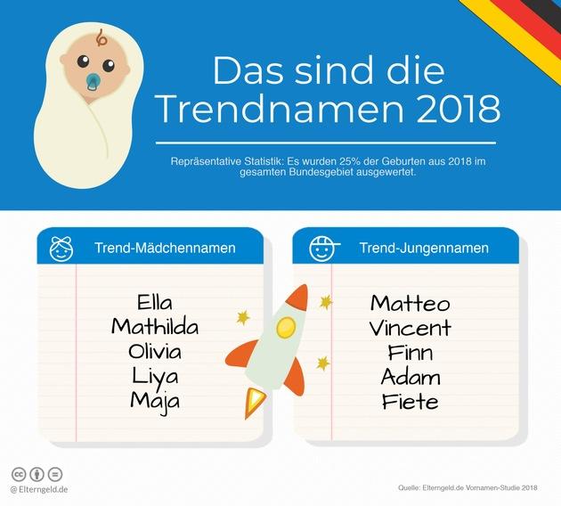 Fiete, Adam, Ella und Olivia sind die Trendnamen 2018