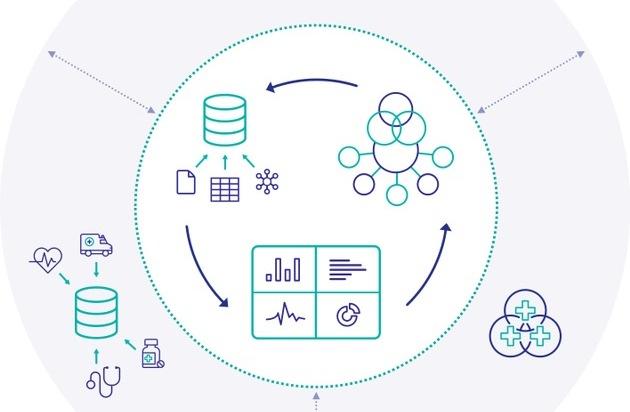 Interoperable, datenintensive Anwendungen für das Gesundheitswesen noch schneller entwickeln / InterSystems IRIS for Health ist ab sofort auf AWS, Google Cloud und Microsoft Azure verfügbar
