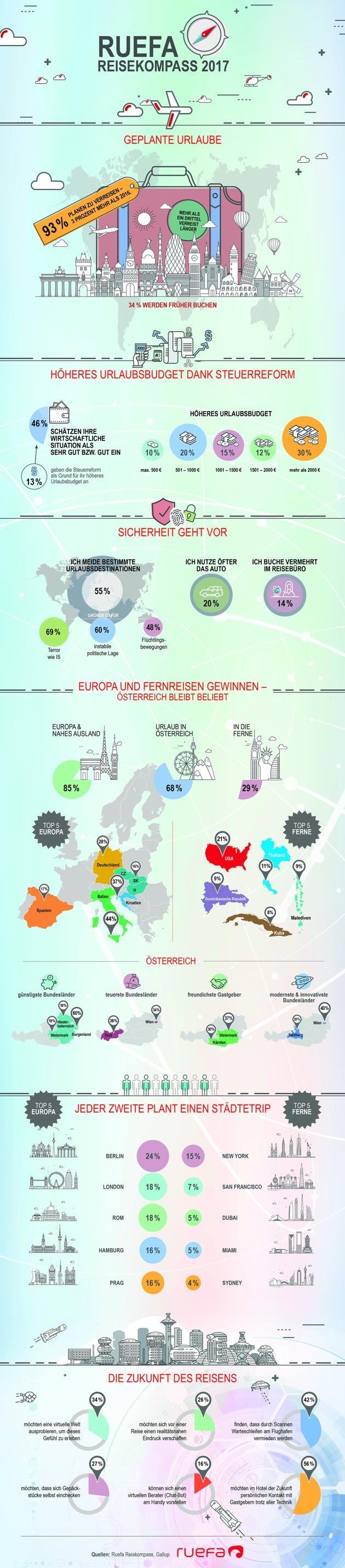 BILD zu TP/OTS - Größere wirtschaftliche Zuversicht und höheres verfügbares Urlaubsbudget erhöhen die Reisefreudigkeit. Terrorbedrohung und politische Krisenherde beeinflussen Wahl der Reisedestination. Das Reisebüro gewinnt an Bedeutung. Europa- und Städtereisen gewinnen, aber auch Reisen in die Ferne. Urlaub in Österreich bleibt ein Dauerbrenner. Es gibt den Trend zu Stille und Einfachheit.