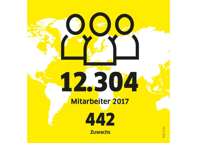 Infografik Kärcher Jahresrückblick_Mitarbeiter