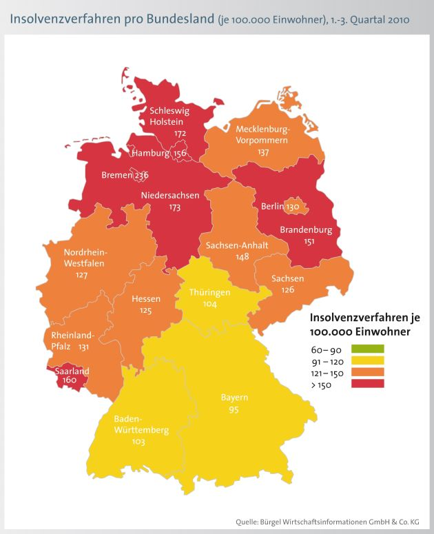 """Bei den aussagekräftigeren relativen Zahlen schneidet Bremen mit 236 Privatpleiten je 100.000 Einwohnern am schlechtesten ab - vor Niedersachsen (173) und Schleswig-Holstein (172). Positiver sind die Zahlen in Bayern mit 95 Privatpleiten je 100.000 Einwohnern. Der Bundesdurchschnitt liegt bei 128 Fällen je 100.000 Einwohnern. Die Verwendung dieses Bildes ist für redaktionelle Zwecke honorarfrei. Veröffentlichung bitte unter Quellenangabe: """"obs/BÜRGEL Wirtschaftsinformationen GmbH & Co. KG"""""""