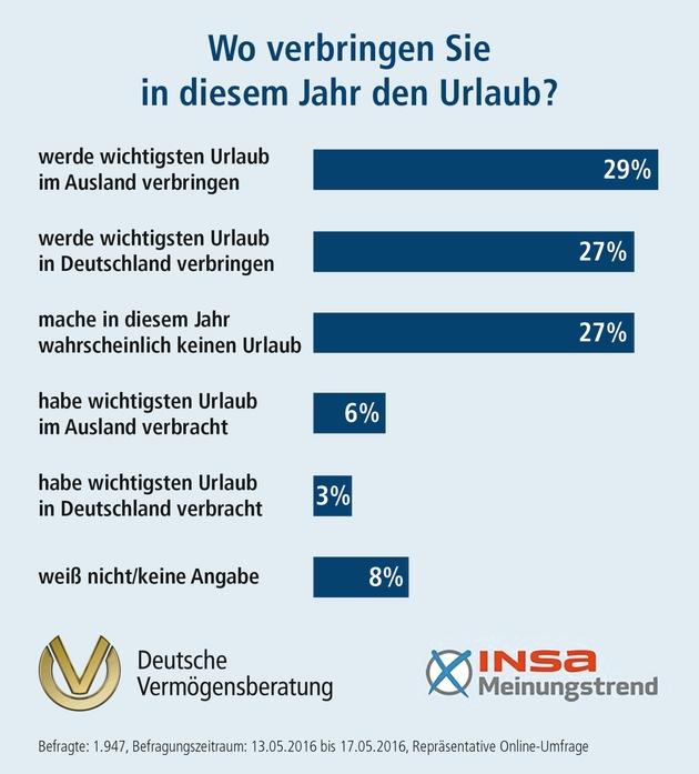 INSA-Meinungstrend der DVAG zur Urlaubszeit: Urlaubsziele spalten Deutschland