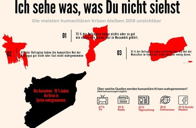 Humanitäre Notlagen 2019: Das unsichtbare Leid / Aktion Deutschland Hilft: Umfrage zur Wahrnehmung von humanitären Katastrophen in der deutschen Bevölkerung
