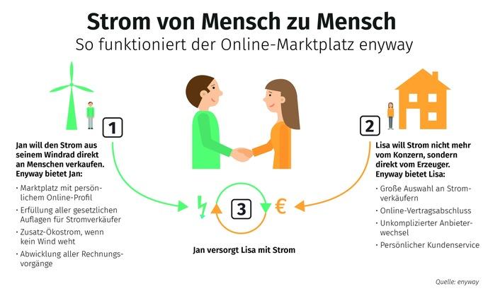 """Strom von Mensch zu Mensch. So funktioniert der Online-Marktplatz enyway. Weiterer Text über ots und www.presseportal.de/nr/128639 / Die Verwendung dieses Bildes ist für redaktionelle Zwecke honorarfrei. Veröffentlichung bitte unter Quellenangabe: """"obs/(c) Enyway GmbH"""""""