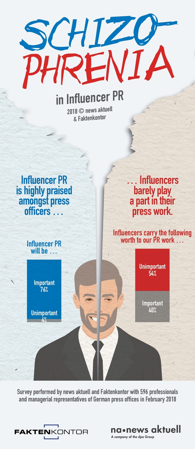 news aktuell PR trendmonitor: Press officers are neglecting Influencer-PR
