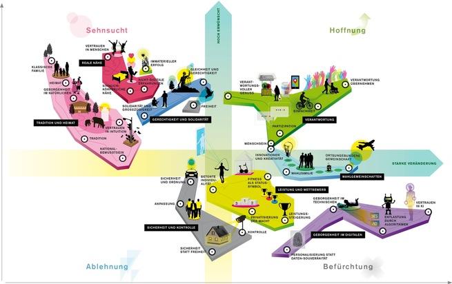 Vermessung der Wertelandschaft - Deutschlands erste Universalstudie zur Entwicklung gesellschaftlicher Werte