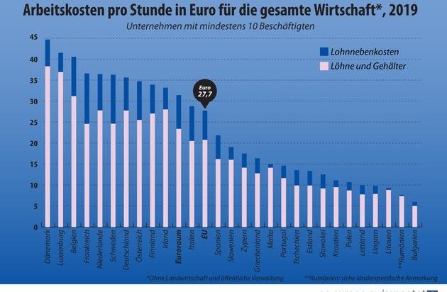 Arbeitskosten in der EU: Arbeitskosten pro Stunde lagen 2019 in den EU-Mitgliedstaaten zwischen 6,0EUR und 44,7EUR