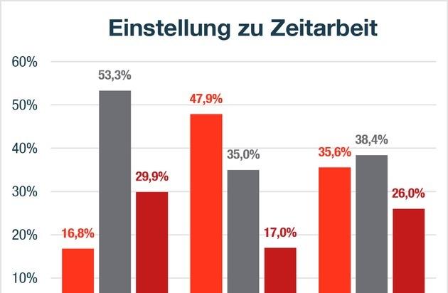 Page Personnel Zeitarbeitsstudie / Deutschlands Blick auf Zeitarbeit: So stark driften die Meinungen auseinander