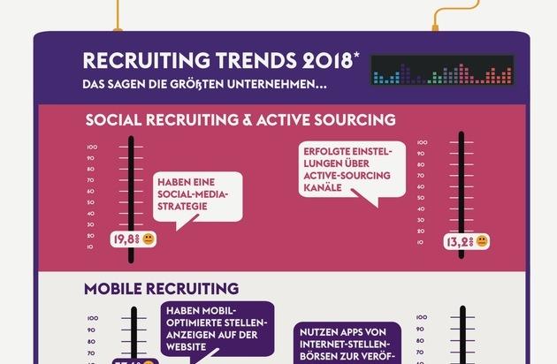 Monster Recruiting Trends 2018 So Gut Sind Deutsche Unternehmen