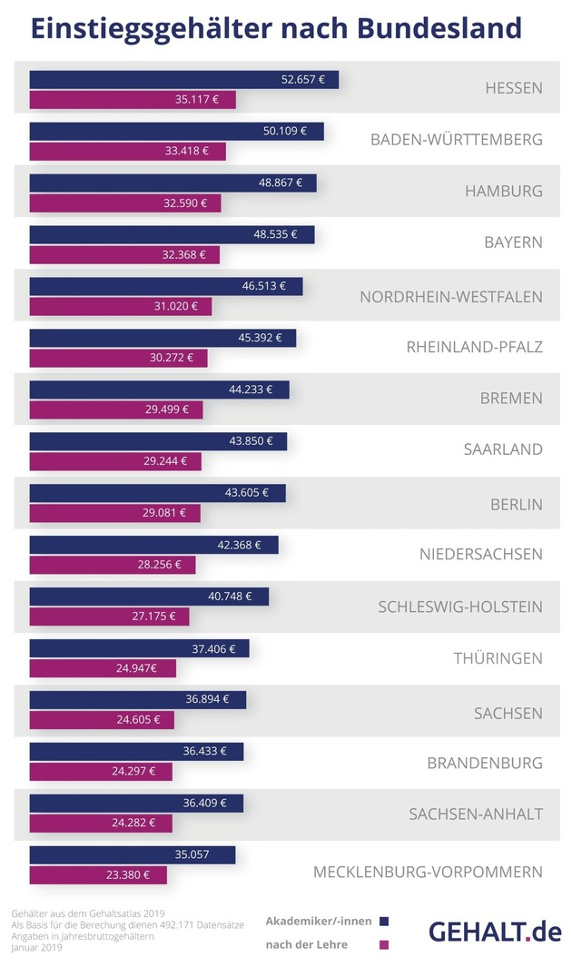 Gehalt Durchschnitt