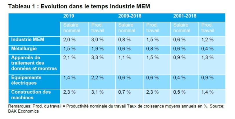 Evolution de la productivité et des salaires dans l'industrie MEM. Source: BAK Economics