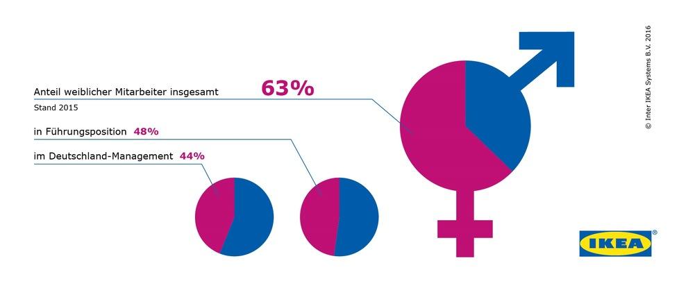 Weltfrauentag: Chancengleichheit ist ein Menschenrecht