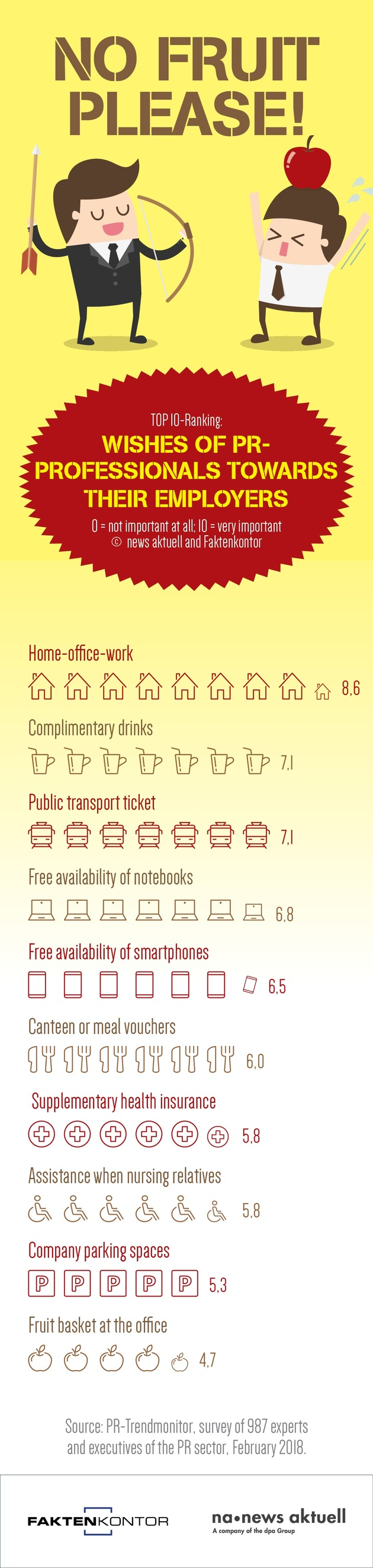 """Home office, free drinks and a public transport pass: These are the perks that German communicators desire most of all from their companies. dpa subsidiary news aktuell and Faktenkontor have conducted a survey among PR professionals and managers on what they expect from their employers in additional incentives apart from pay. Almost 990 communications professionals took part in the PR Trend Monitor.Editorial use of this picture is free of charge. Please quote the source: """"obs /news aktuell GmbH"""""""