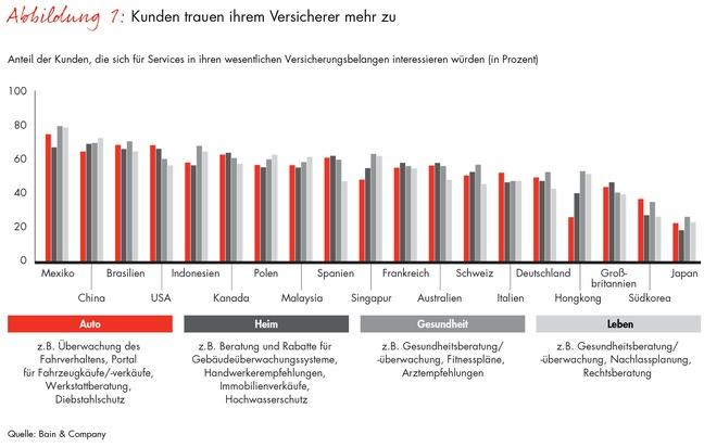Bain-Studie zur Kundenzufriedenheit in der Assekuranz / Versicherte wollen mehr als nur Policen