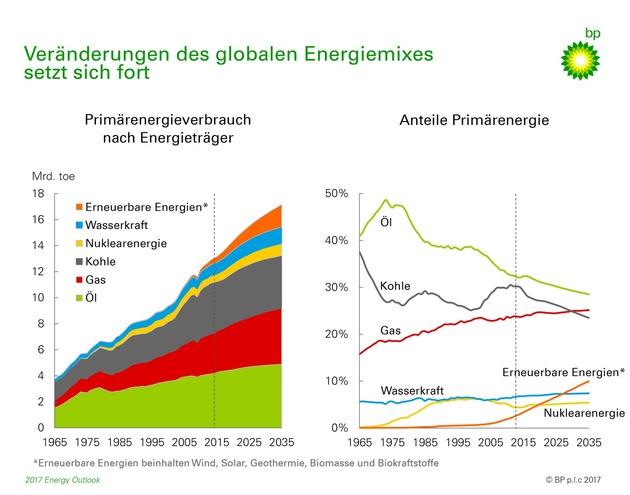 BP Energy Outlook: Auf dem Weg zu einer globalen Energiewende