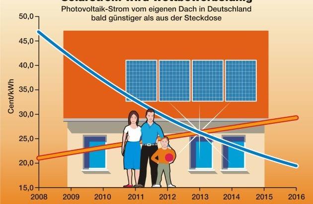 solarwirtschaft solarstrom bereits 2013 auf niveau der verbraucher stromtarife forsa umfrage. Black Bedroom Furniture Sets. Home Design Ideas