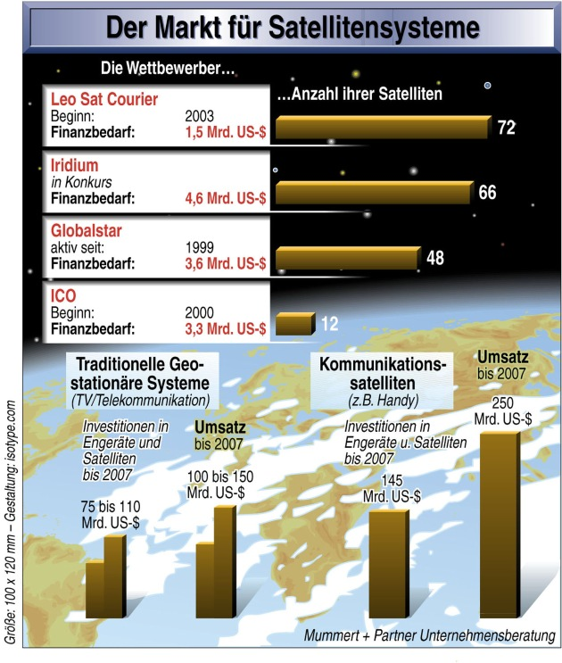 ILA: Europa tritt im Weltraum gegen die USA an
