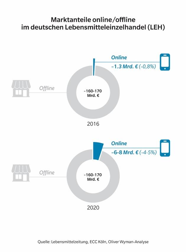 Angriff auf den deutschen Lebensmitteleinzelhandel / Oliver Wyman-Analyse zum Ausbau von Amazon Prime Now