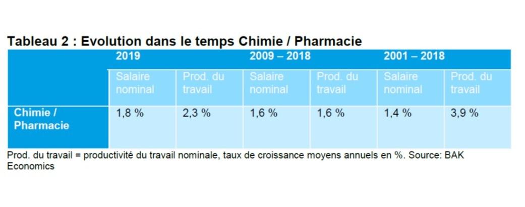 Evolution de la productivité et des salaires dans l'industrie chimique et pharmaceutique. Source: BAK Economics AG