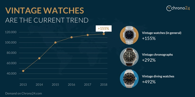 Trend vintage watches, global