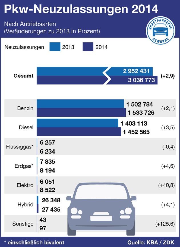 Kfz-Gewerbe 2014: Mehr Umsatz mit Fahrzeugen, weniger Service