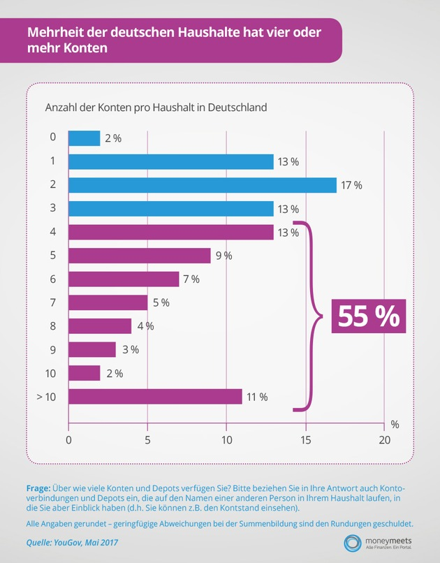 Pressemitteilung moneymeets: YouGov-Umfrage: Mehrheit der Deutschen hat mindestens vier Konten