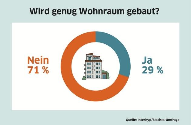 Interhyp-Umfrage: Die Mehrheit der Deutschen findet, dass zu wenig gebaut wird