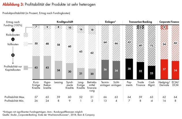 """Bain-Studie zum Firmenkundengeschäft der Banken in Deutschland: Das Ende der Wachstumsillusionen im Corporate-Banking / Profitabilität der Produkte ist sehr heterogen / Weiterer Text über ots und www.presseportal.de/nr/19104 / Die Verwendung dieses Bildes ist für redaktionelle Zwecke honorarfrei. Veröffentlichung bitte unter Quellenangabe: """"obs/Bain & Company"""""""