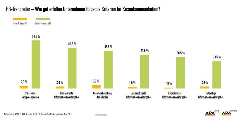 BILD zu OTS - PR-Trendradar - Wie gut erfüllen Unternehmen folgende Kriterien für Krisenkommunikation?
