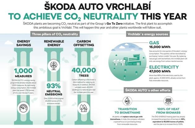 SKODA AUTO Werk Vrchlabí produziert zum Jahresende als erster Standort des Herstellers CO2-neutral