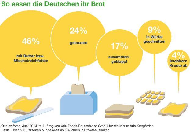 Die Deutschen buttern