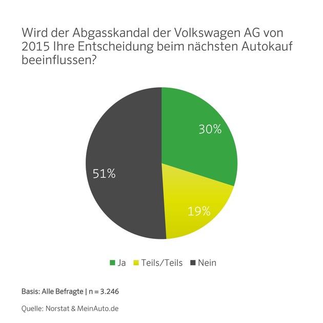 Wird der Abgasskandal der Volkswagen AG von 2015 Ihre Entscheidung beim nächsten Autokauf beeinflussen?
