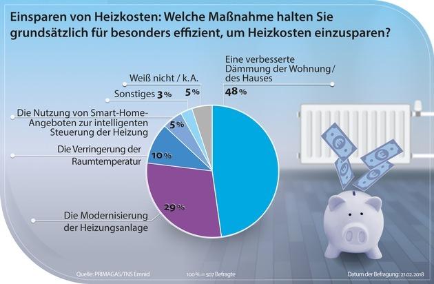 Für fast jeden dritten Deutschen: neue Heizung das Mittel gegen hohe Heizkosten
