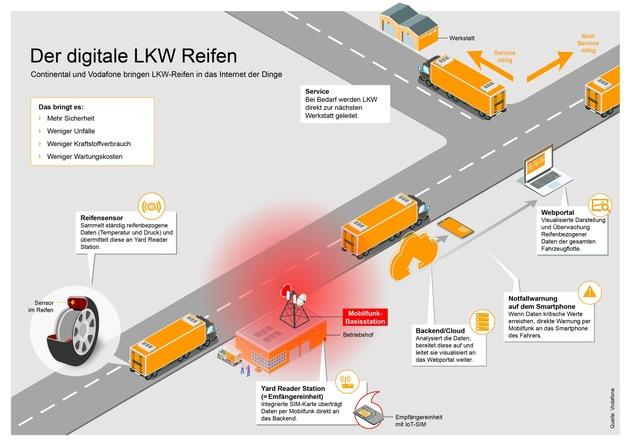 Infografik: Der digitale LKW-Reifen. Continental und Vodafone bringen LKW-Reifen in das Internet der Dinge.