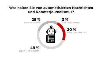 """45 Prozent der Deutschen sind der Meinung, dass sich Künstliche Intelligenzen nicht durchsetzen werden. Weiterer Text über ots und www.presseportal.de/nr/8218 / Die Verwendung dieses Bildes ist für redaktionelle Zwecke honorarfrei. Veröffentlichung bitte unter Quellenangabe: """"obs/dpa Deutsche Presse-Agentur GmbH/Scoopcamp"""""""
