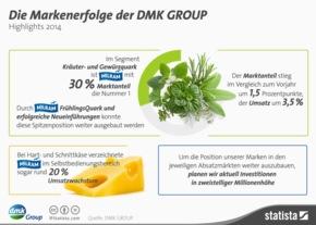 """Infografik DMK GROUP Markenerfolge. Weiterer Text über ots und www.presseportal.de/pm/59769 / Die Verwendung dieses Bildes ist für redaktionelle Zwecke honorarfrei. Veröffentlichung bitte unter Quellenangabe: """"obs/DMK Deutsches Milchkontor GmbH"""""""