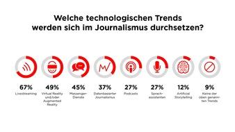"""Studie zu New Storytelling: Technologische Trends (Grafik 1) / Weiterer Text über ots und www.presseportal.de/nr/8218 / Die Verwendung dieses Bildes ist für redaktionelle Zwecke honorarfrei. Veröffentlichung bitte unter Quellenangabe: """"obs/dpa Deutsche Presse-Agentur GmbH/nextMediaHamburg"""""""