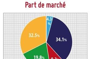 Rencontre : le top des meilleurs sites de rencontre gratuits et payants en France en 2021 !