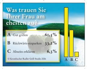 """Sommer, Sonne, Grillzeit - Krombacher hat den Deutschen auf den Grill geschaut. Insgesamt 1.000 Personen wurden im Mai 2006 zu ihren Grillgewohnheiten in der Krombacher Radler Grill-Studie repräsentativ befragt. Die Mehrheit (60,5%) der Männer meint, ihre Partnerin könne besser grillen als rückwärts einparken (33,2%) oder etwa die Abseitsregel erklären (6,3%). Die Verwendung dieses Bildes ist für redaktionelle Zwecke honorarfrei. Abdruck bitte unter Quellenangabe: """"obs/Krombacher Brauerei GmbH & Co."""" Weiterer Text über ots und www.presseportal.de"""