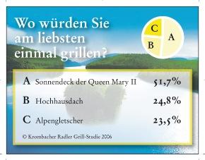 """Sommer, Sonne, Grillzeit - Krombacher hat den Deutschen auf den Grill geschaut. Insgesamt 1.000 Personen wurden im Mai 2006 zu ihren Grillgewohnheiten in der Krombacher Radler Grill-Studie repräsentativ befragt. Wenn sie die Wahl nach einem Traumplatz zum Grillen hätten, würden über die Hälfte aller Befragten (51,7%) gerne einmal auf dem Sonnendeck des Luxus-Kreuzfahrt-Liners Queen Mary II grillen. Je knapp ein Viertel hingegen wünscht sich, einmal auf dem Dach eines Hochhauses (24,8%) oder auf einem Berg-Gletscher (23,5%) zu grillen. Die Verwendung dieses Bildes ist für redaktionelle Zwecke honorarfrei. Abdruck bitte unter Quellenangabe: """"obs/Krombacher Brauerei GmbH & Co."""" Weiterer Text über ots und www.presseportal.de"""