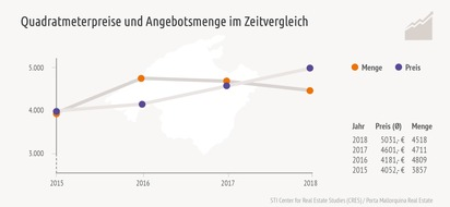 Preise und Angebote im Zeitvergleich 2015-2018
