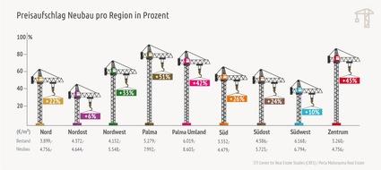 Special: Aufschläge für Neubau pro Region