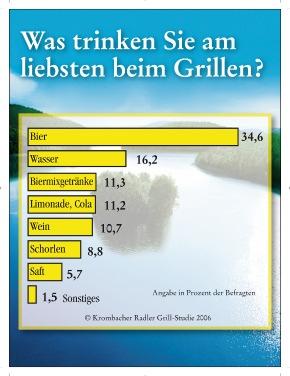 """Sommer, Sonne, Grillzeit - Krombacher hat den Deutschen auf den Grill geschaut. Insgesamt 1.000 Personen wurden im Mai 2006 zu ihren Grillgewohnheiten in der Krombacher Radler Grill-Studie repräsentativ befragt. Zum Grillen gehört das richtige Getränk: Gut ein Drittel (34,6%) aller Deutschen bevorzugen hier das Bier, gefolgt von Wasser (16,2%) und Biermixgetränken (11,3 %). Die Verwendung dieses Bildes ist für redaktionelle Zwecke honorarfrei. Abdruck bitte unter Quellenangabe: """"obs/Krombacher Brauerei GmbH & Co."""" Weiterer Text über ots und www.presseportal.de"""