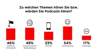 """Studie zu New Storytelling: Podcasts (Grafik 2) / Weiterer Text über ots und www.presseportal.de/nr/8218 / Die Verwendung dieses Bildes ist für redaktionelle Zwecke honorarfrei. Veröffentlichung bitte unter Quellenangabe: """"obs/dpa Deutsche Presse-Agentur GmbH/nextMediaHamburg"""""""