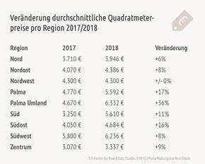 Preisänderungen 2017/2018