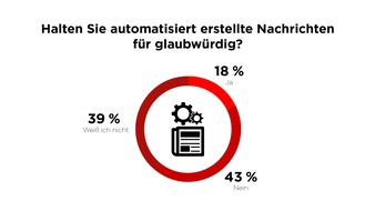 """49 % der Befragten stehen automatisiert erstellten Nachrichten skeptisch/kritisch gegenüber. Weiterer Text über ots und www.presseportal.de/nr/8218 / Die Verwendung dieses Bildes ist für redaktionelle Zwecke honorarfrei. Veröffentlichung bitte unter Quellenangabe: """"obs/dpa Deutsche Presse-Agentur GmbH/Scoopcamp"""""""