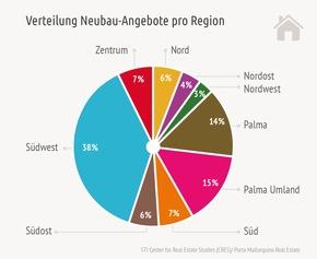 Verteilung Neubau-Angebote pro Region