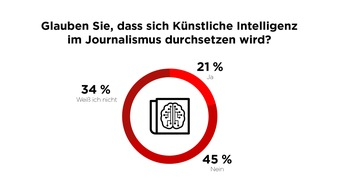 """45 Prozent der Deutschen sind der Meinung, dass sich Künstliche Intelligenz nicht durchsetzen wird. Weiterer Text über ots und www.presseportal.de/nr/8218 / Die Verwendung dieses Bildes ist für redaktionelle Zwecke honorarfrei. Veröffentlichung bitte unter Quellenangabe: """"obs/dpa Deutsche Presse-Agentur GmbH/Scoopcamp"""""""