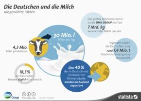 """Infografik DMK GROUP Milchfakten. Weiterer Text über ots und www.presseportal.de/pm/59769 / Die Verwendung dieses Bildes ist für redaktionelle Zwecke honorarfrei. Veröffentlichung bitte unter Quellenangabe: """"obs/DMK Deutsches Milchkontor GmbH"""""""